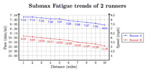 fig-3_submax-fatigue-trends